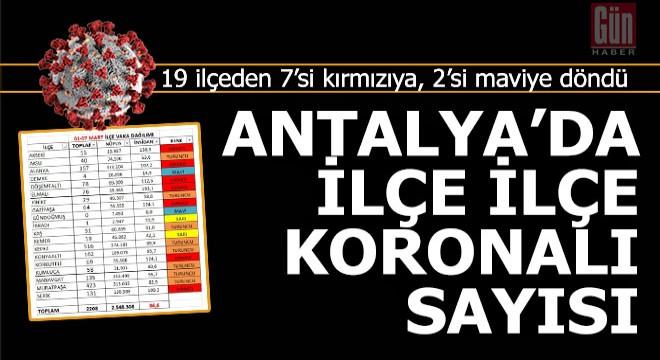Antalya'da 7 ilçe 'Kırmızı'ya, 2 ilçe ise 'Mavi'ye döndü